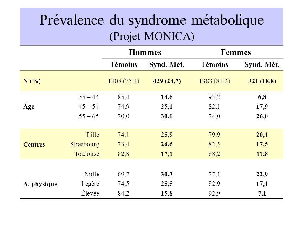Prévalence du syndrome métabolique (Projet MONICA)