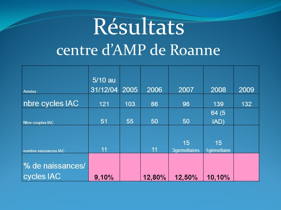 Résultats centre d'AMP de Roanne nbre cycles IAC