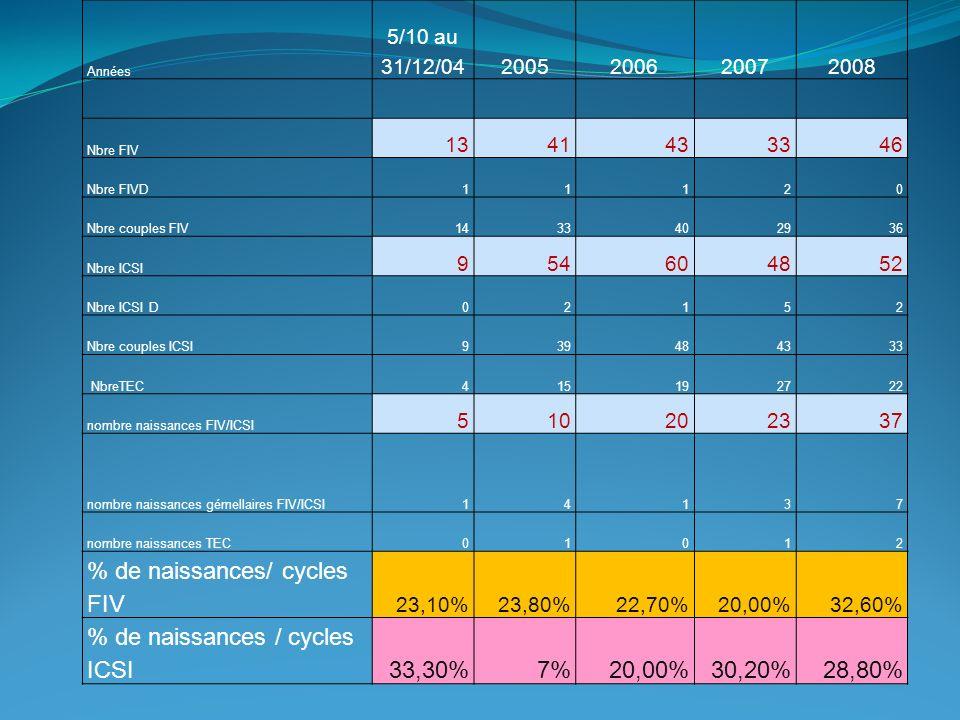 % de naissances/ cycles FIV % de naissances / cycles ICSI 33,30% 7%