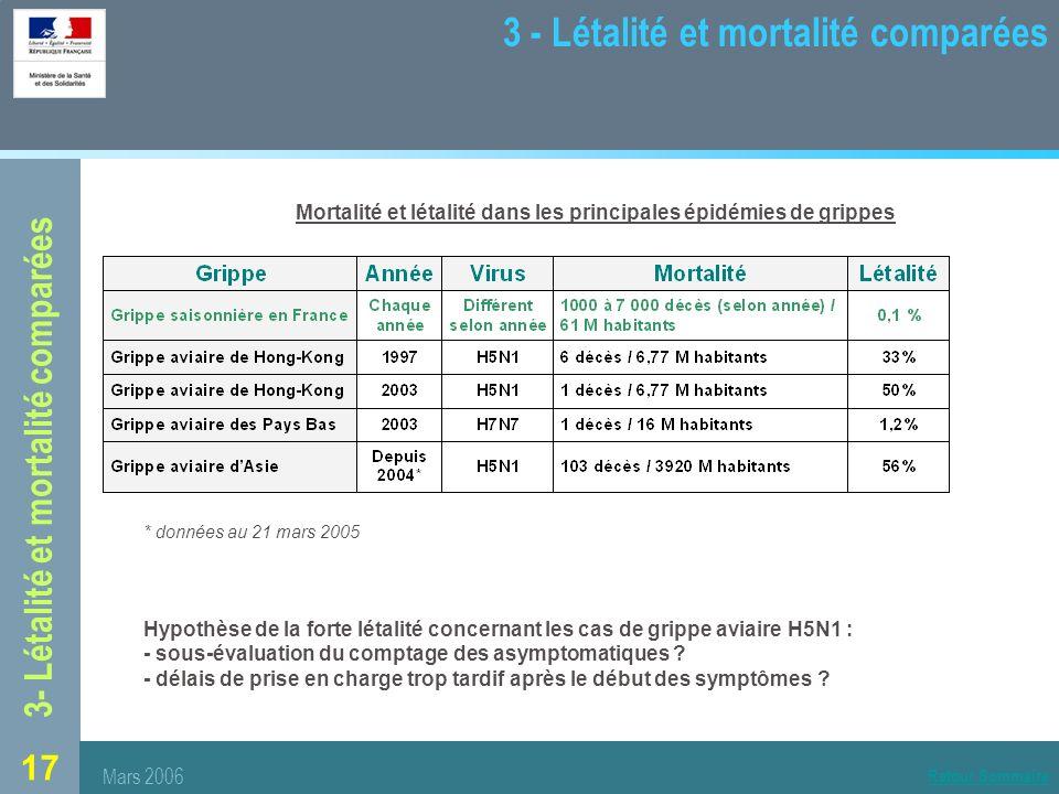 3 - Létalité et mortalité comparées