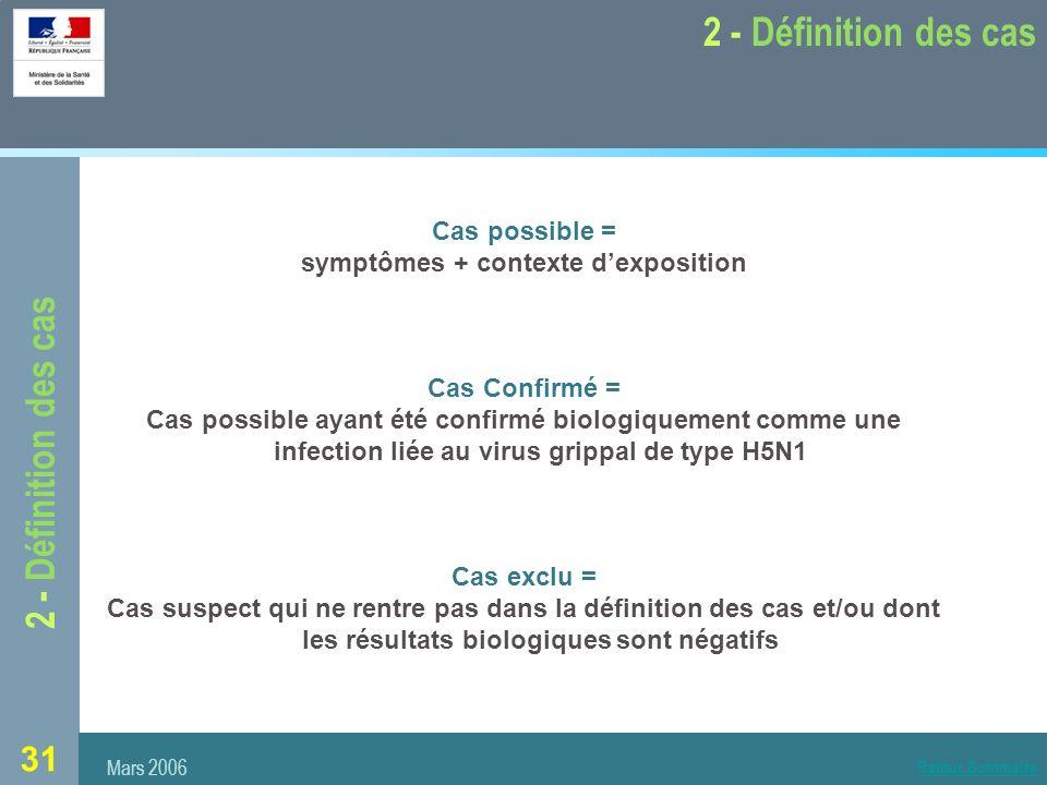 symptômes + contexte d'exposition