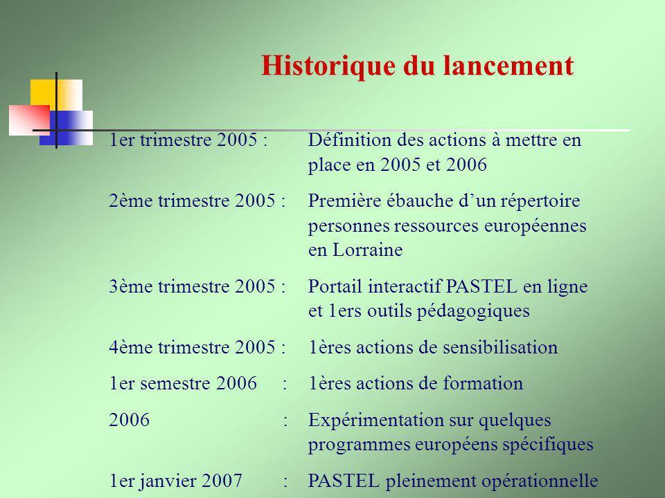 Historique du lancement
