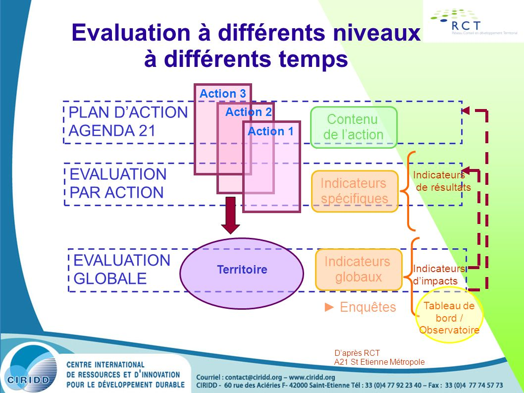 Evaluation à différents niveaux à différents temps