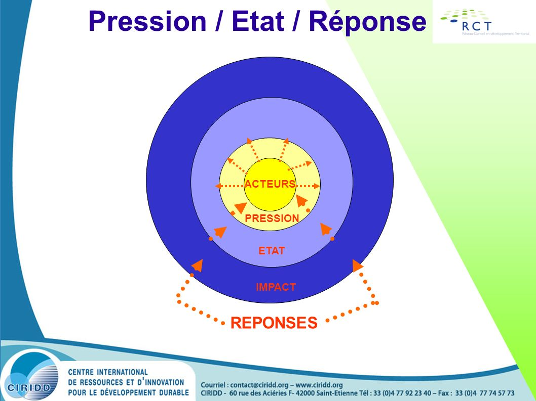 Pression / Etat / Réponse
