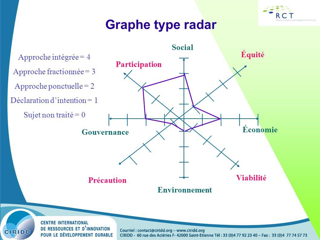 Graphe type radar Social Équité Approche intégrée = 4