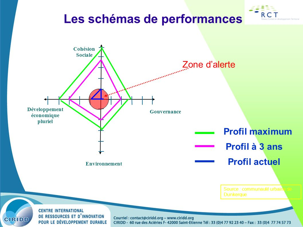 Les schémas de performances