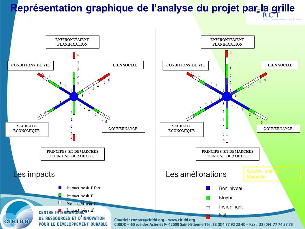 Représentation graphique de l'analyse du projet par la grille