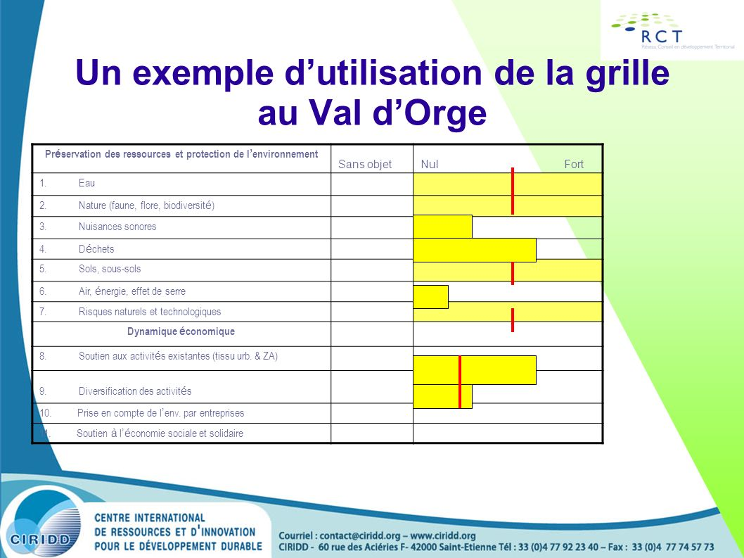 Un exemple d'utilisation de la grille au Val d'Orge