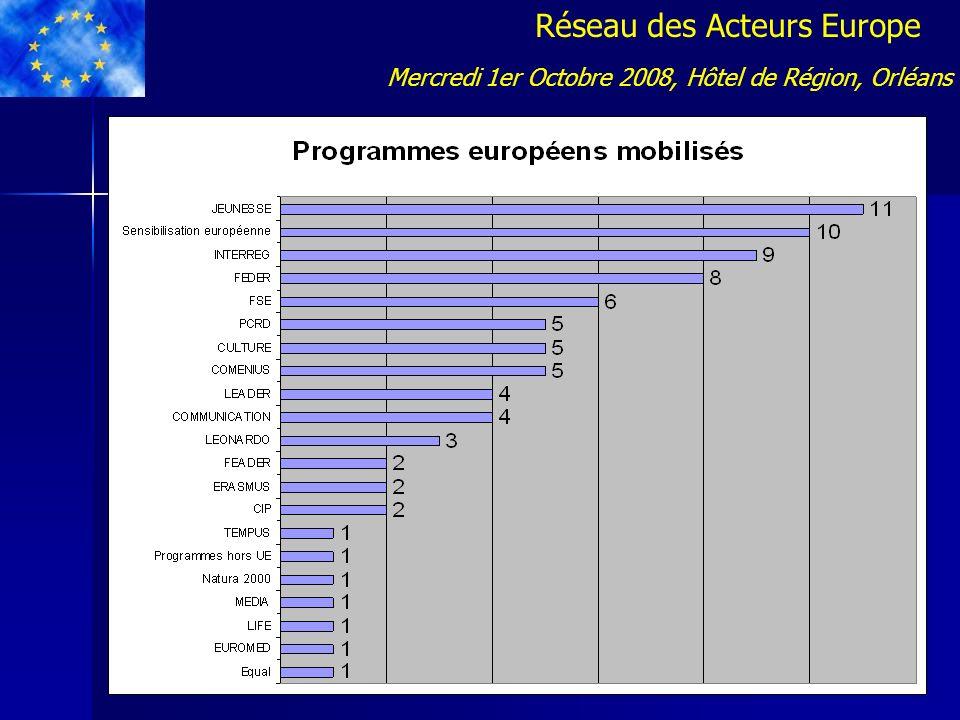 Réseau des Acteurs Europe