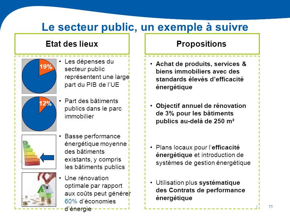Le secteur public, un exemple à suivre