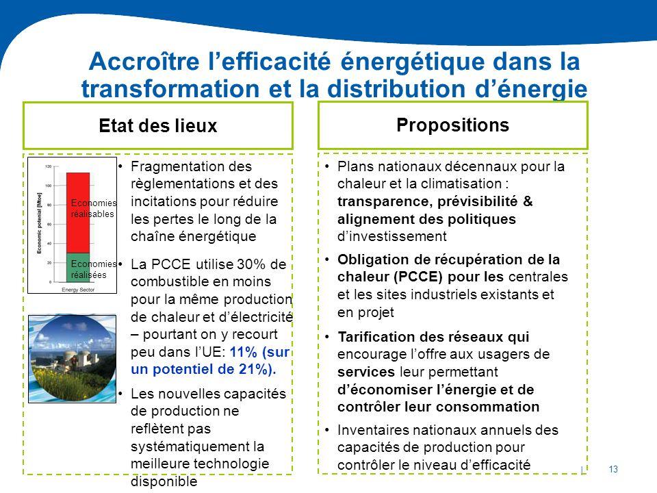 Accroître l'efficacité énergétique dans la transformation et la distribution d'énergie