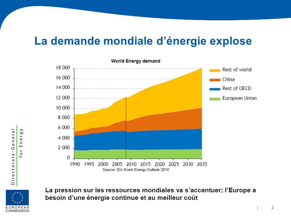La demande mondiale d'énergie explose