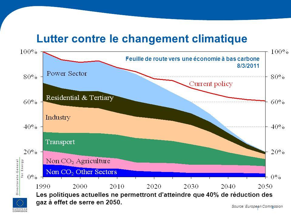 Lutter contre le changement climatique