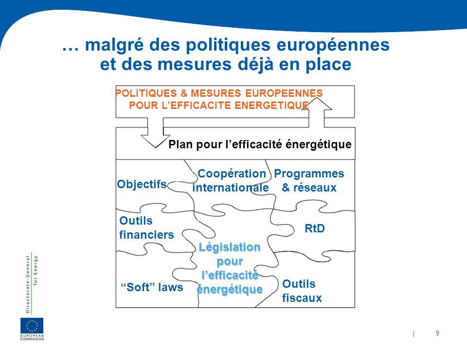 … malgré des politiques européennes et des mesures déjà en place