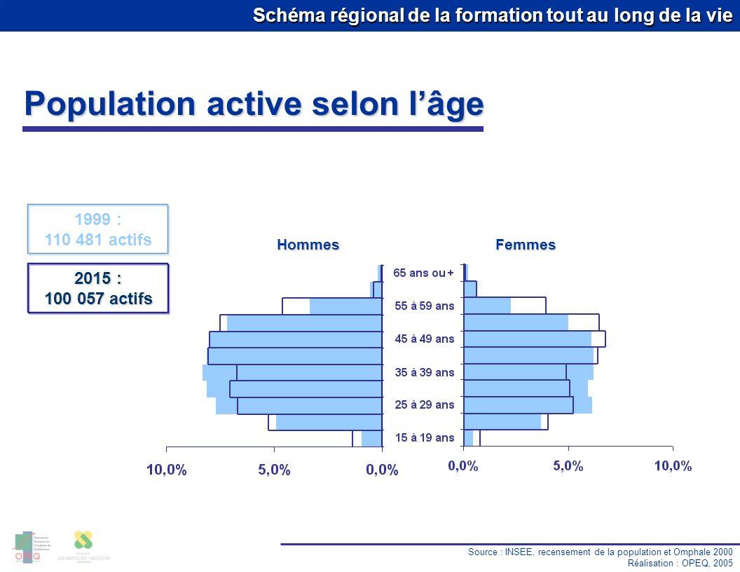 Population active selon l'âge