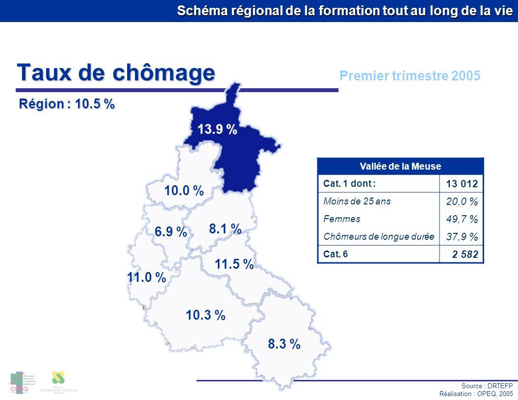 Taux de chômage Premier trimestre 2005 Région : 10.5 % 13.9 % 10.0 %