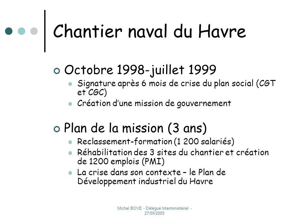 Chantier naval du Havre