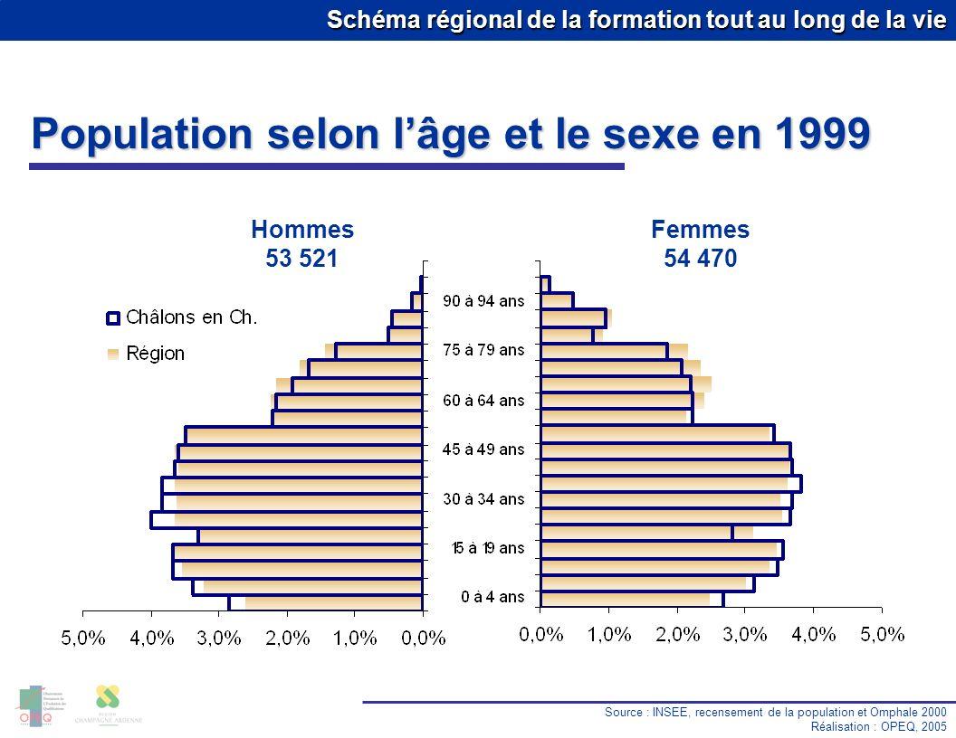 Population selon l'âge et le sexe en 1999