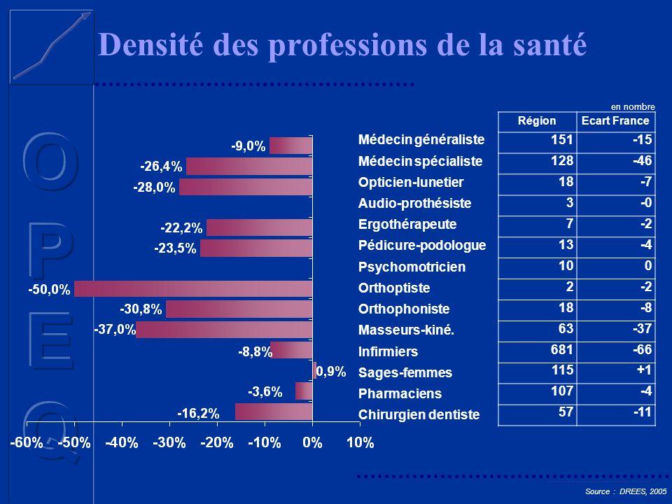 Densité des professions de la santé