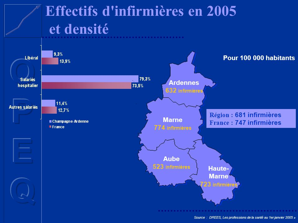 Haute- Marne 723 infirmières