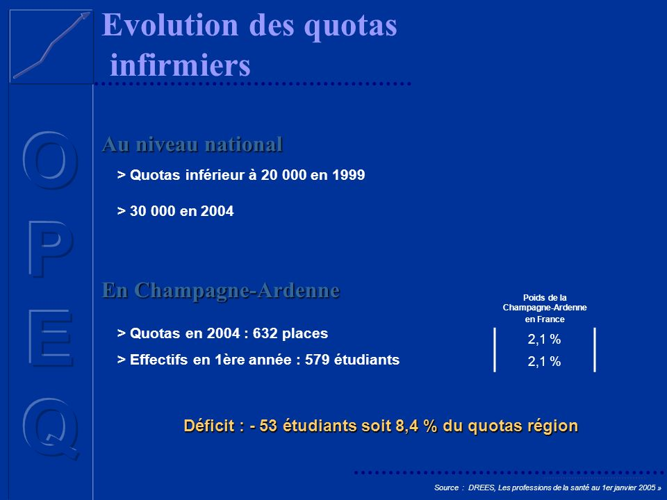 Evolution des quotas infirmiers Au niveau national