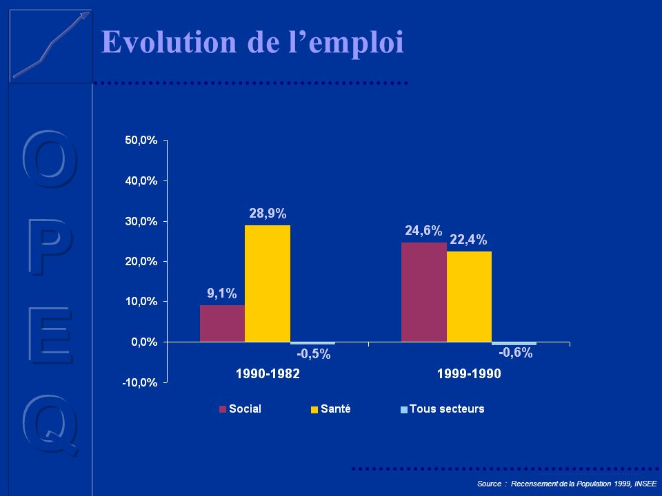 Evolution de l'emploi Source : Recensement de la Population 1999, INSEE