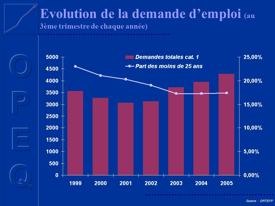 Evolution de la demande d'emploi (au 3ème trimestre de chaque année)