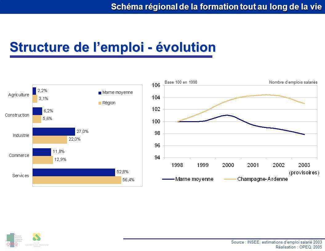 Structure de l'emploi - évolution Base 100 en 1998