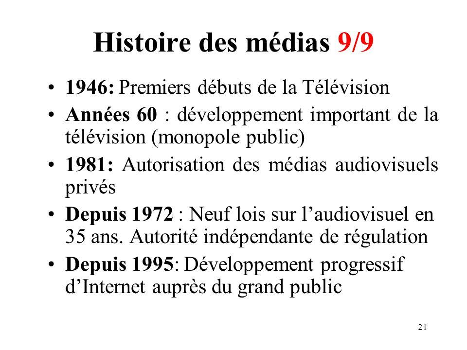 Histoire des médias 9/9 1946: Premiers débuts de la Télévision