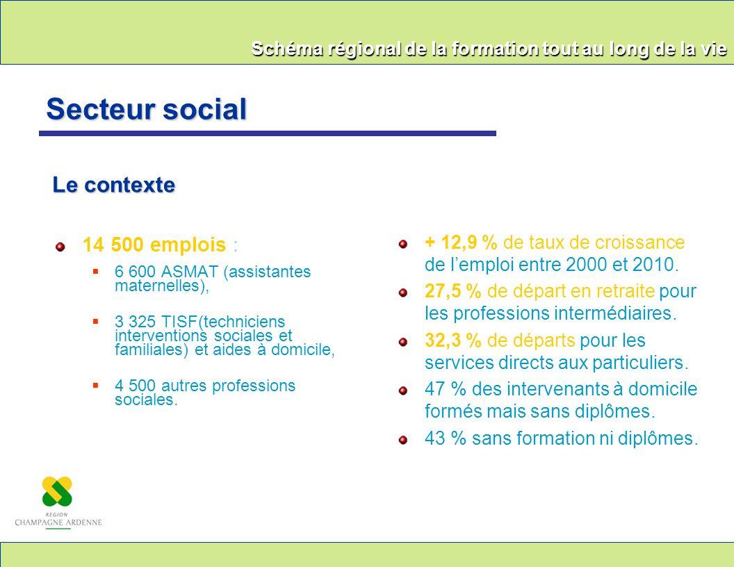 Secteur social Le contexte 14 500 emplois :