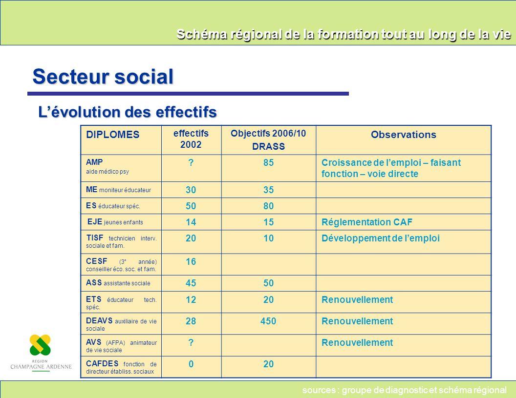 Secteur social L'évolution des effectifs DIPLOMES Observations