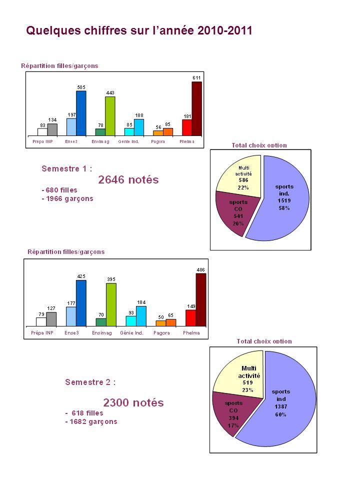 Quelques chiffres sur l'année 2010-2011
