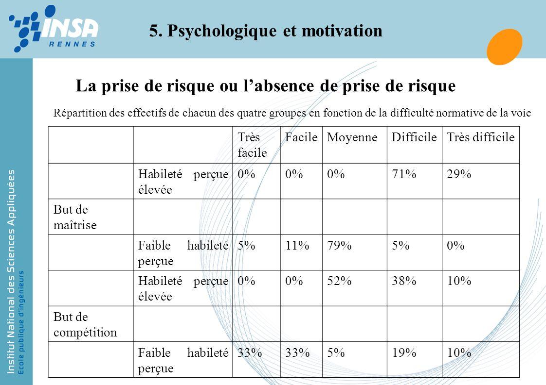 5. Psychologique et motivation