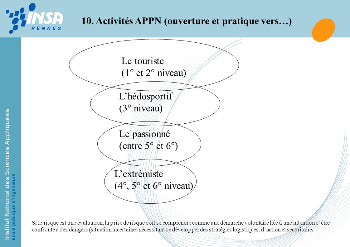 10. Activités APPN (ouverture et pratique vers…)