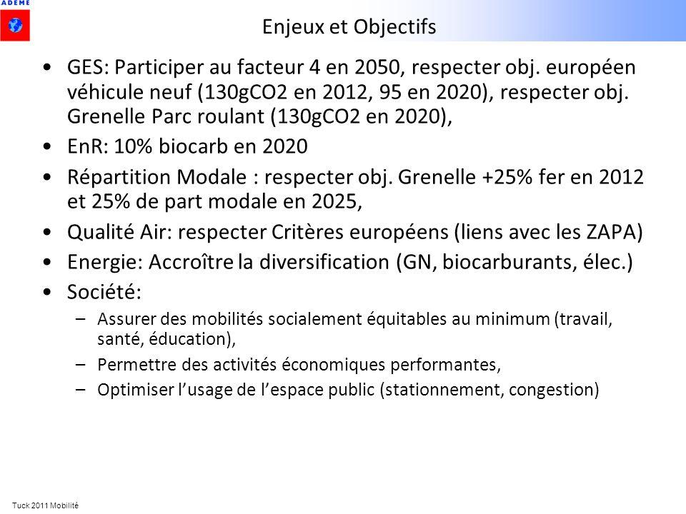 Qualité Air: respecter Critères européens (liens avec les ZAPA)