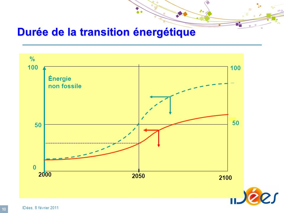 Durée de la transition énergétique