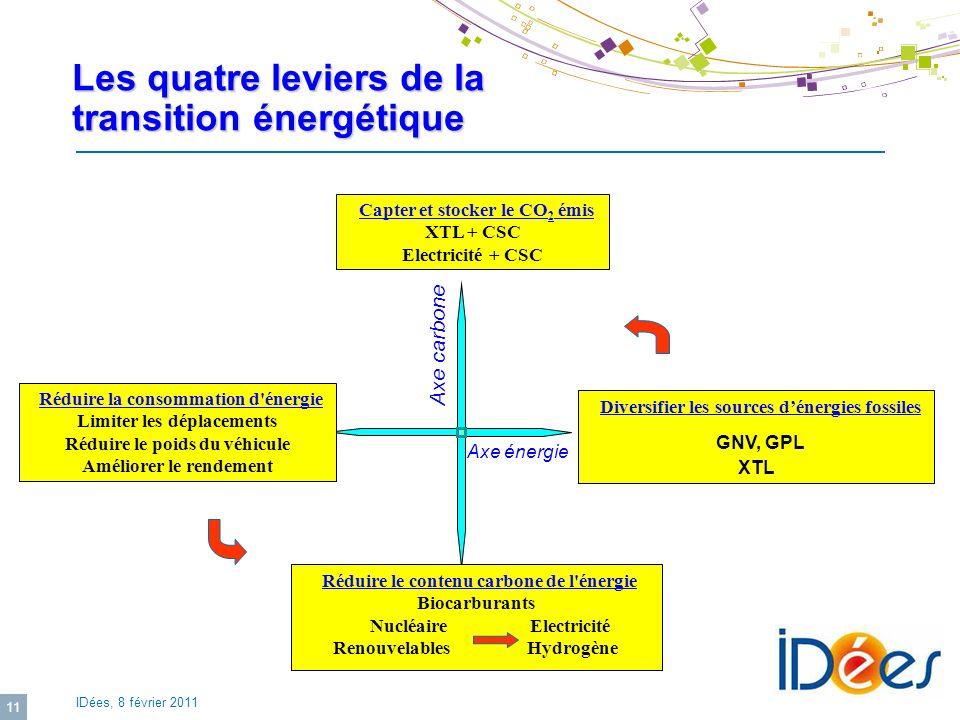 Les quatre leviers de la transition énergétique