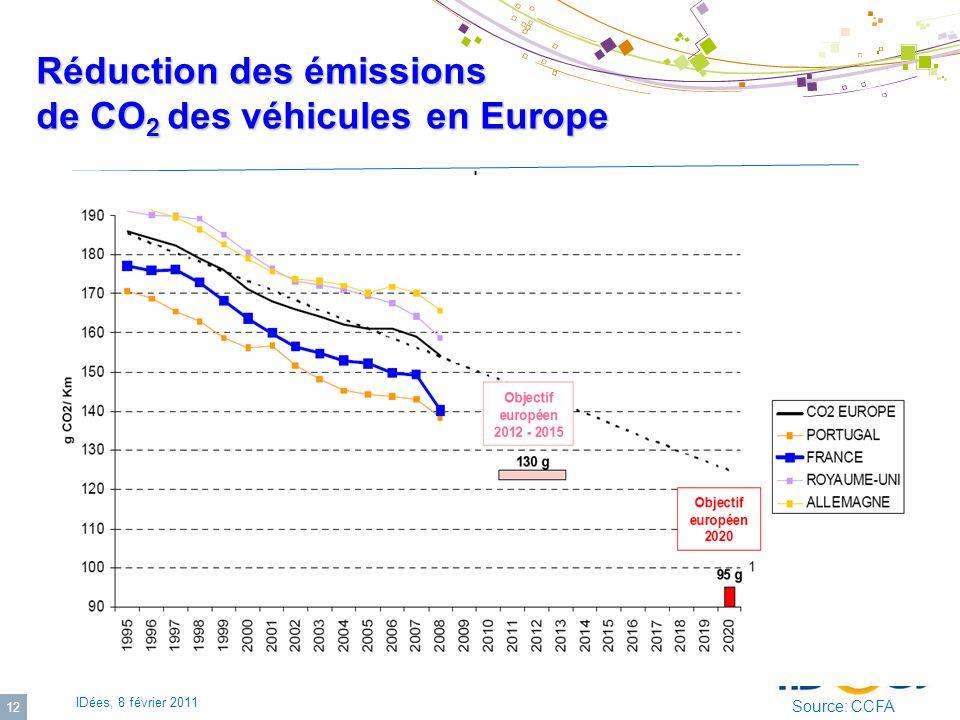 Réduction des émissions de CO2 des véhicules en Europe