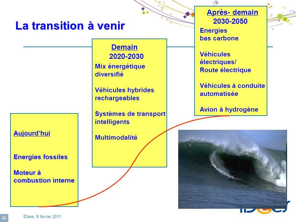 La transition à venir Après- demain 2030-2050 Demain 2020-2030