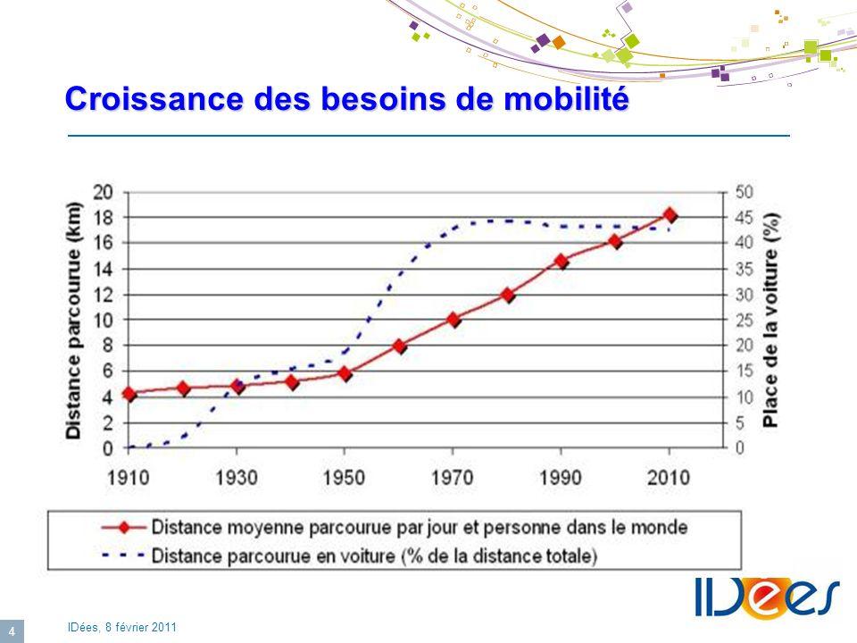 Croissance des besoins de mobilité
