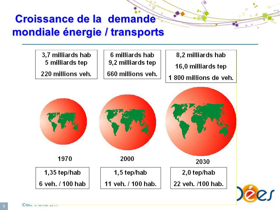 Croissance de la demande mondiale énergie / transports