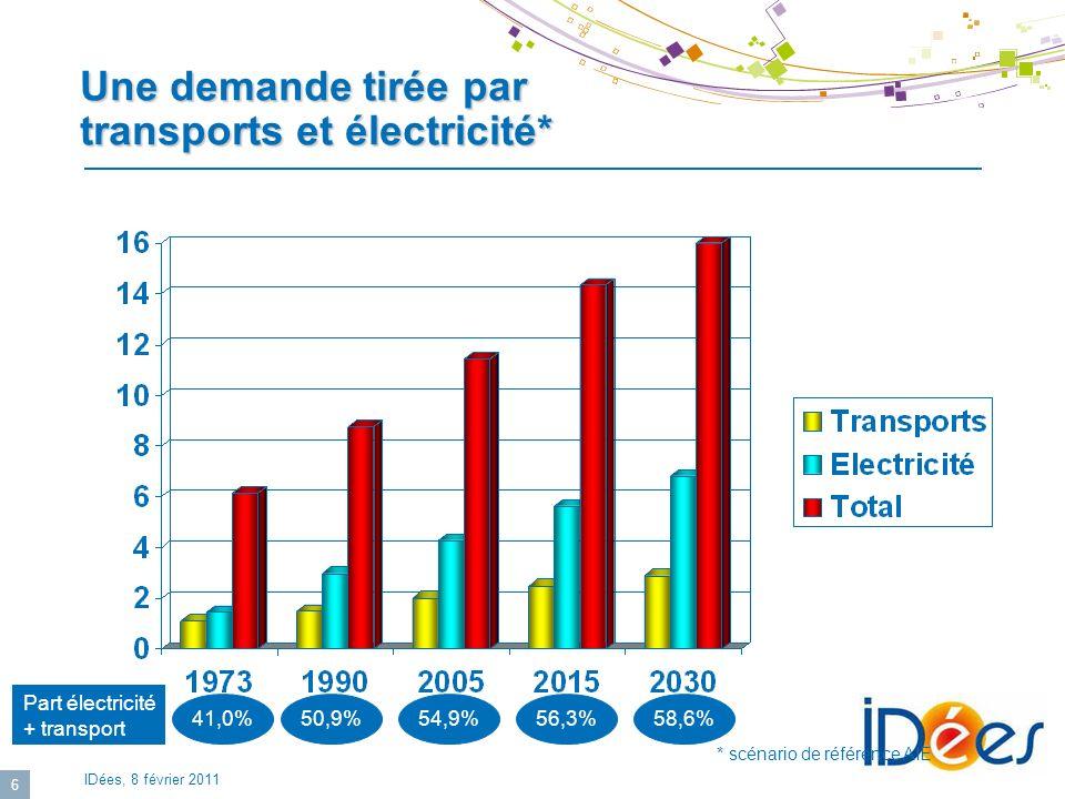 Une demande tirée par transports et électricité*