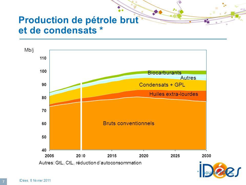 Production de pétrole brut et de condensats *
