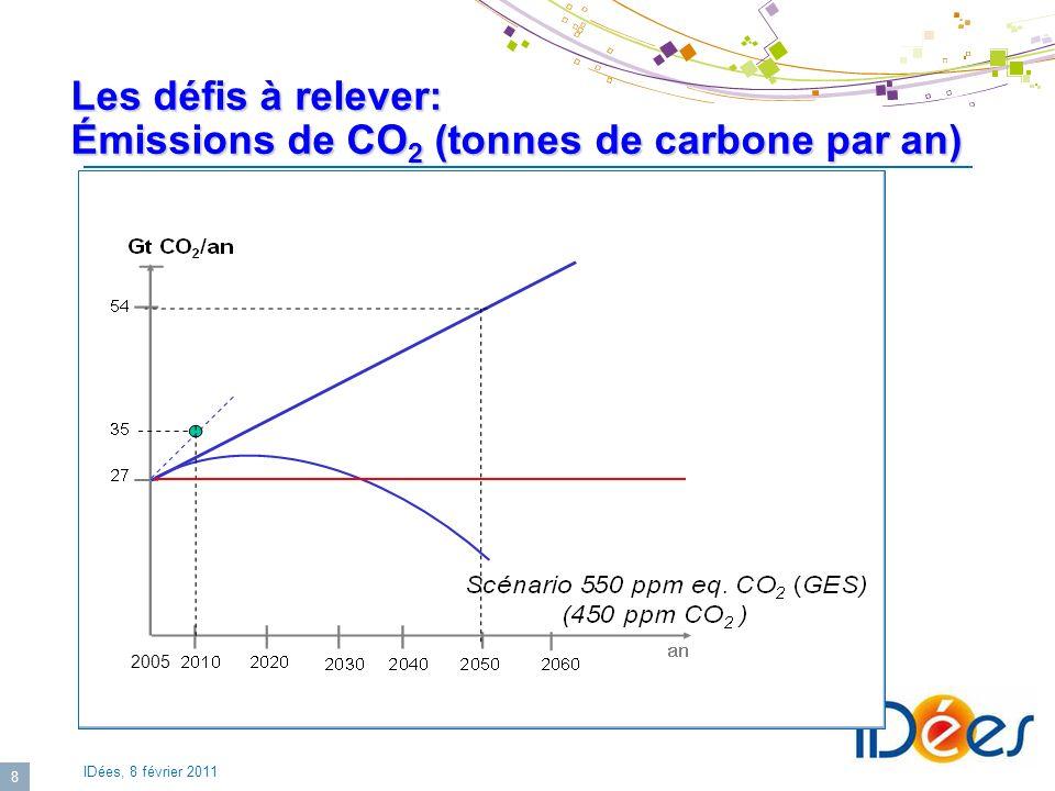 Les défis à relever: Émissions de CO2 (tonnes de carbone par an)