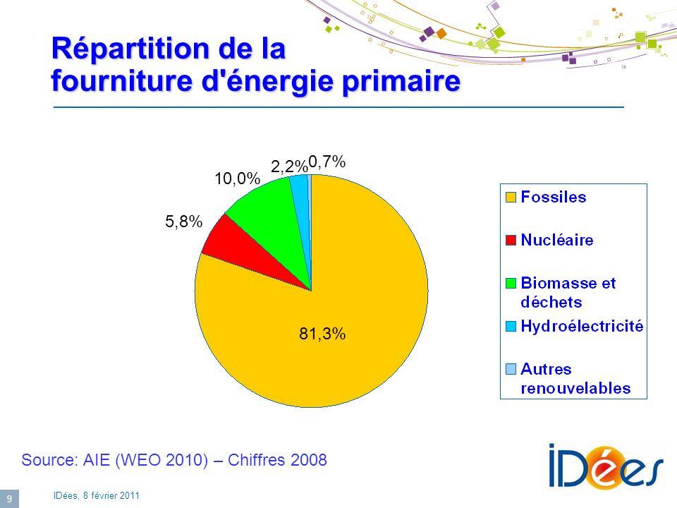 Répartition de la fourniture d énergie primaire