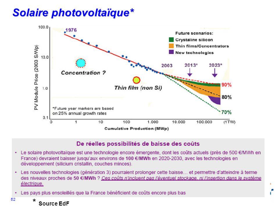 Solaire photovoltaïque*