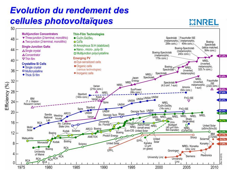Evolution du rendement des cellules photovoltaïques