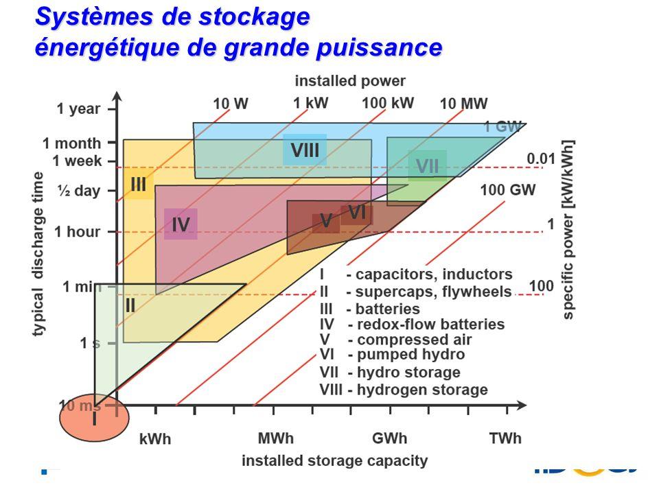 Systèmes de stockage énergétique de grande puissance