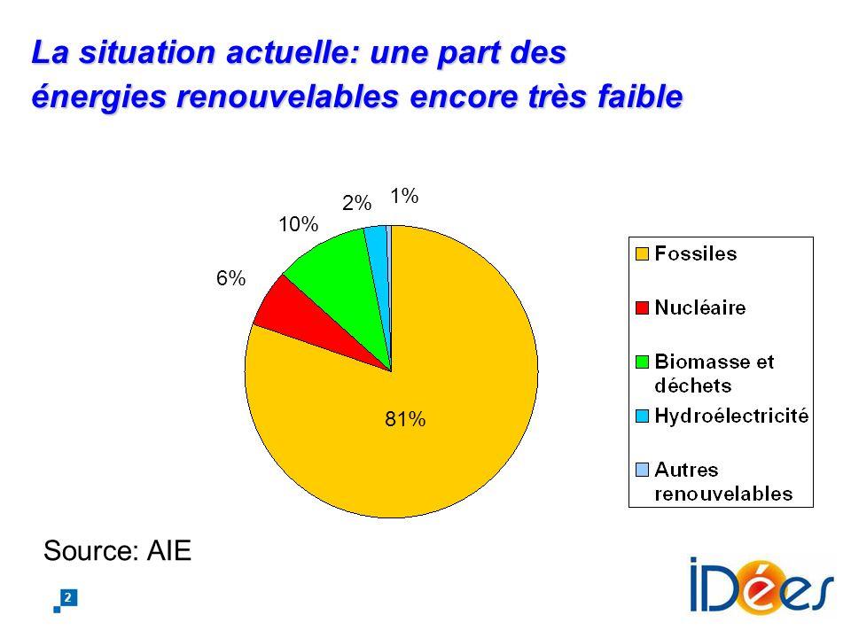 La situation actuelle: une part des énergies renouvelables encore très faible