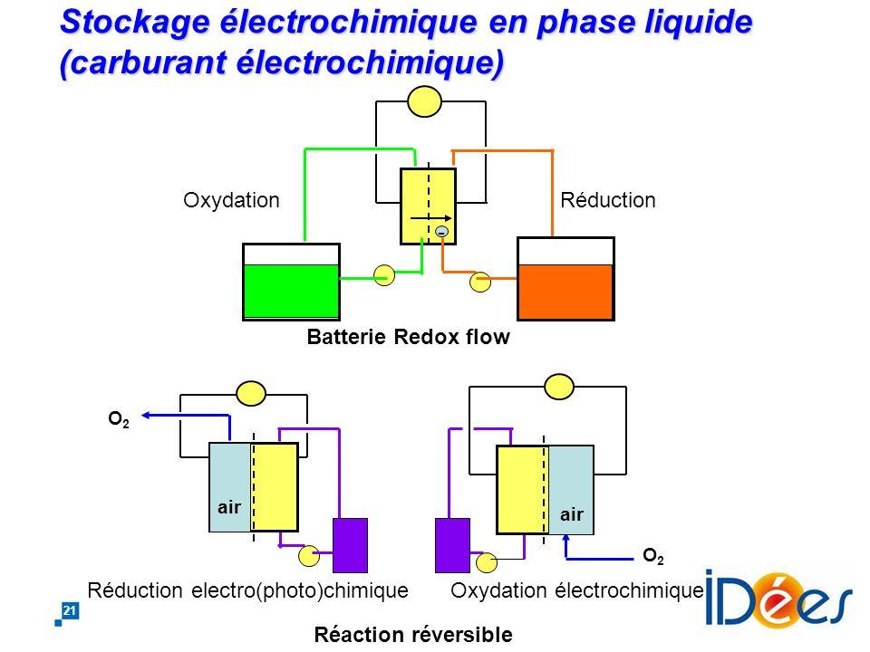 Stockage électrochimique en phase liquide (carburant électrochimique)